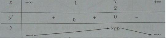 Cực trị của hàm số