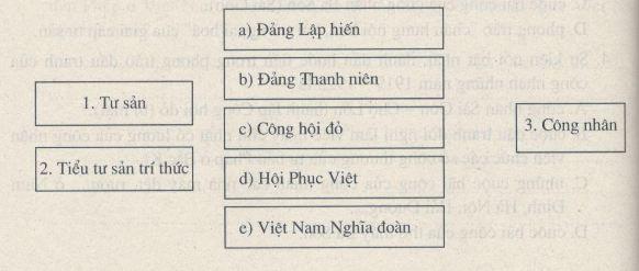 Giải bài tập SBT Lịch sử lớp 9 bài 15: Phong trào cách mạng Việt Nam sau Chiến tranh thế giới thứ nhất (1919 - 1925)