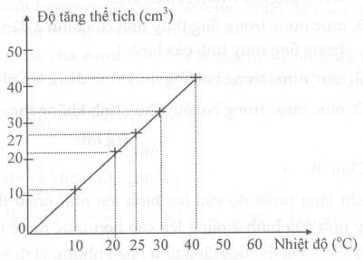 Giải bài tập SBT Vật lý lớp 6 bài 19: Sự nở vì nhiệt của chất lỏng