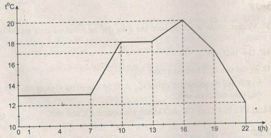 Giải bài tập SBT Vật lý lớp 6 bài 22: Nhiệt kế. Thang đo nhiệt độ