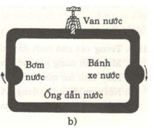 Giải bài tập SBT Vật lý lớp 7 bài 19: Dòng điện - Nguồn điện
