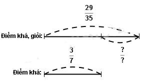 Giải vở bài tập Toán 4 bài 121