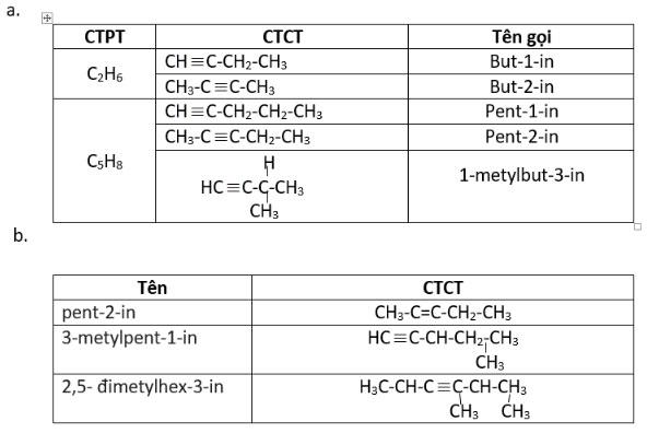 Giải bài tập trang 145 SGK Hóa học lớp 11: Ankin