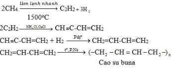 Giải bài tập Hóa học 11: Luyện tập Ankin