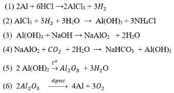 Nhôm và hợp chất của nhôm