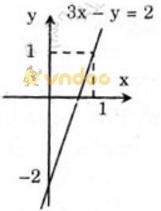 Giải bài tập SGK Toán lớp 9 bài 1: Phương trình bậc nhất hai ẩn