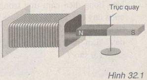 Giải bài tập SBT Vật lý lớp 9 bài 32: Điều kiện xuất hiện dòng điện cảm ứng