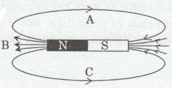 Giải bài tập SBT Vật lý lớp 9 bài 23: Từ phổ - Đường sức từ