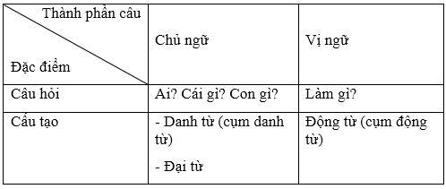 Ôn tập Tiếng Việt lớp 5
