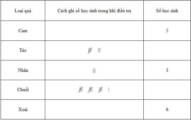 Giải vở bài tập Toán 5 tập 2