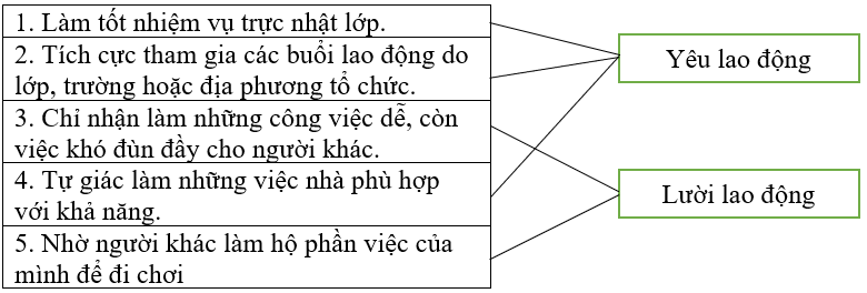 Giải vở bài tập Đạo đức 4 bài 8: Yêu lao động