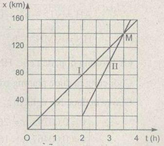 Giải bài tập SBT Vật lý lớp 10 bài 2: Chuyển động thẳng đều