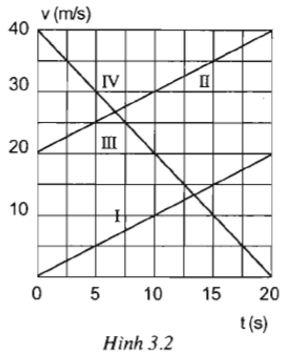 Giải bài tập SBT Vật lý lớp 10 bài 3: Chuyển động thẳng biến đổi đều