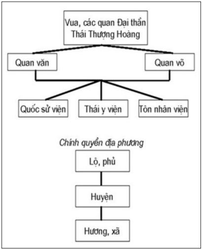 Lý thuyết Lịch sử 10 bài 17: Quá trình hình thành và phát triển của nhà nước phong kiến (từ thế kỉ X đến thế kỉ XV)