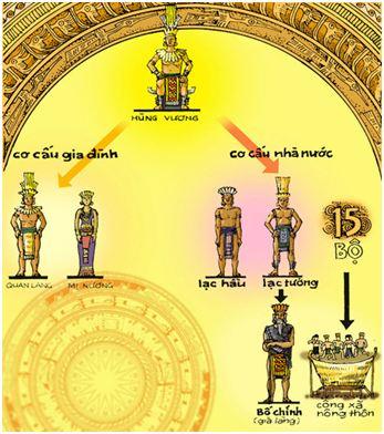 Lý thuyết Lịch sử 10 bài 27: Quá trình dựng nước và giữ nước
