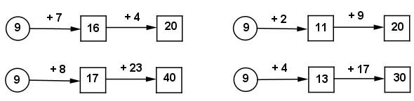 Giải vở bài tập Toán 2 bài 14 câu 3