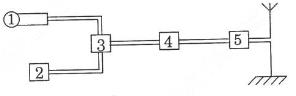Nguyên tắc thông tin liên lạc bằng sóng vô tuyến