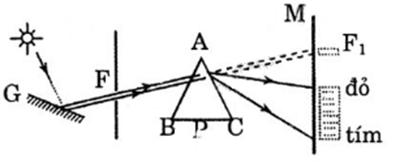 Giải bài tập SGK Vật lý 12 bài 24