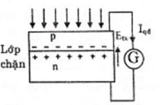 Hiện tượng quang điện trong