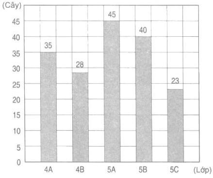 Giải vở bài tập Toán 4 bài 25: Biểu đồ (tiếp theo)