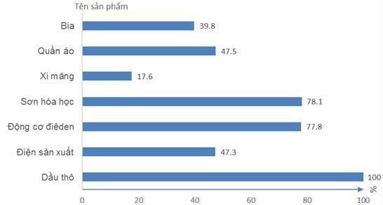 Giải bài tập SGK Địa lý 9 bài 34: Thực hành - Phân tích một số ngành công nghiệp trọng điểm ở Đông Nam Bộ