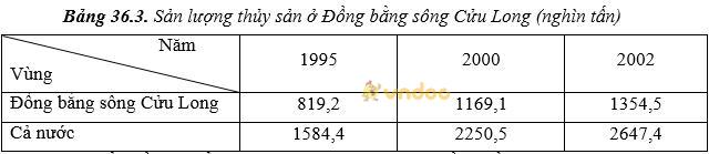 Giải bài tập SGK Địa lý 9 bài 36: Vùng Đồng bằng sông Cửu Long (tiếp theo)