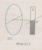 Giải bài tập SBT Vật lý 11 bài 23