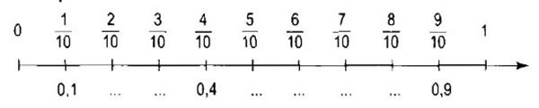 Giải vở bài tập Toán 5 bài 32