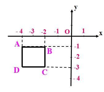 Giải bài tập SGK Toán lớp 7 bài 6: Mặt phẳng tọa độ