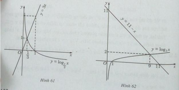 Giải SBT Toán 12 bài 5: Phương trình mũ và phương trình logarit