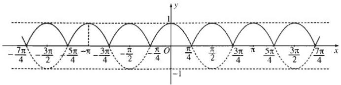 Giải SBT Toán 11 bài 1: Hàm số lượng giác