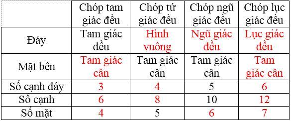 Giải bài tập SGK Toán lớp 8 bài 7: Hình chóp đều và hình chóp cụt đều