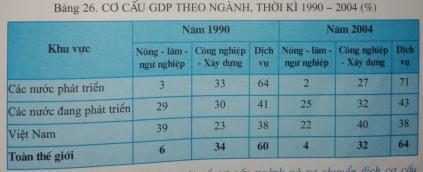 Giải bài tập SGK Địa lý 10 bài 26: Cơ cấu nền kinh tế