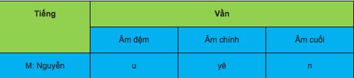 Bảng âm vần theo chương trình GDCN và cách đánh vần mẫu
