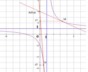 Các dạng bài tập viết phương trình tiếp tuyến