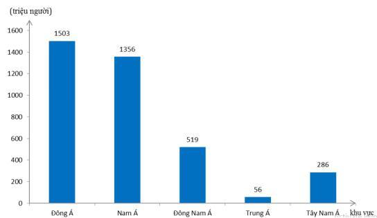 Giải vở bài tập Địa Lý 8 bài 11: Dân cư và đặc điểm kinh tế khu vực Nam Á