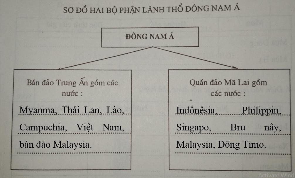 Giải vở bài tập Địa Lý 8 bài 14: Đông Nam Á - đất liền và hải đảo