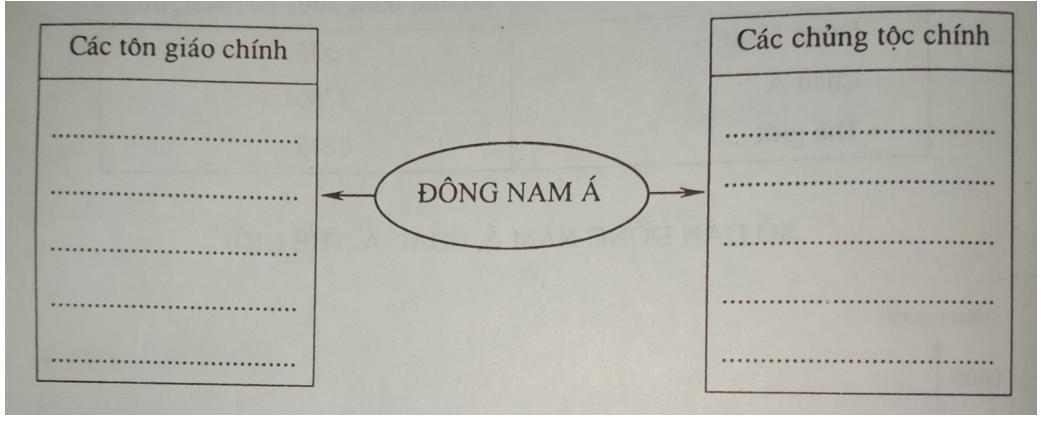 Giải vở bài tập Địa Lý 8 bài 15: Đặc điểm dân cư, xã hội Đông Nam Á