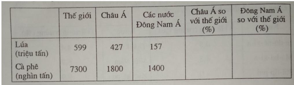 Giải vở bài tập Địa Lý 8 bài 16: Đặc điểm kinh tế các nước Đông Nam Á