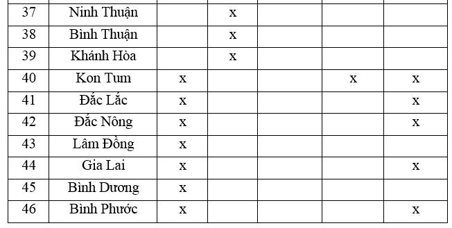 Giải vở bài tập Địa Lý 8 bài 27: Thực hành: Đọc bản đồ Việt Nam