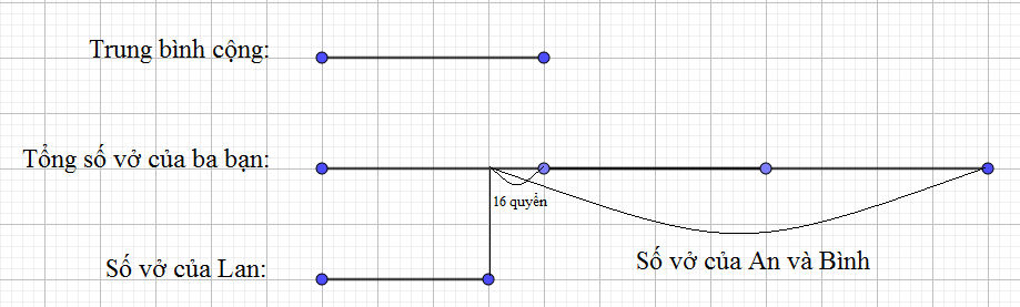 Chuyên đề trung bình cộng lớp 4