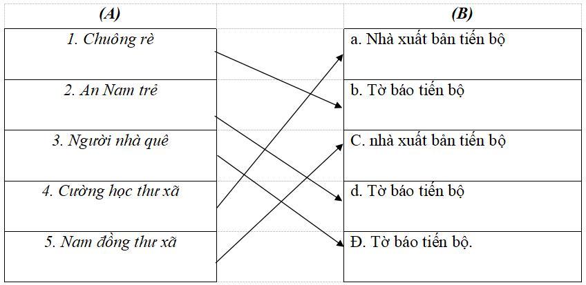 Giải vở bài tập Lịch sử 9 bài 15: Phong trào cách mạng Việt Nam sau Chiến tranh thế giới thứ nhất (1919 - 1925)