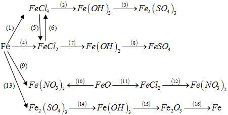 Giải bài tập Hóa học 12 SBT bài 37
