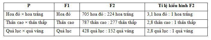 Lý thuyết Sinh học lớp 9 bài 2: Lai một cặp tính trạng