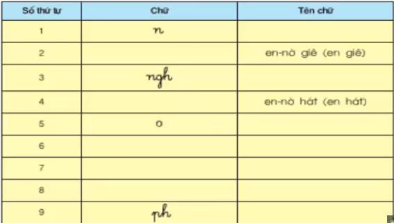 Lý thuyết Tiếng Việt lớp 3 bài 21
