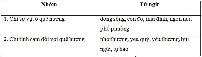 Lý thuyết Tiếng Việt lớp 3 bài 47