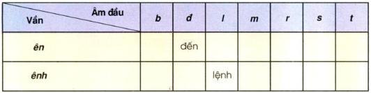Lý thuyết Tiếng Việt lớp 3 bài 108