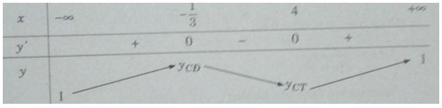 Giải vở bài tập Đại số lớp 12 bài 2