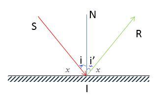 Lý thuyết Vật lý lớp 7 bài 4: Định luật phản xạ ánh sáng