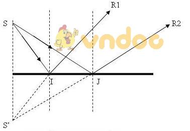 Lý thuyết Vật lý lớp 7 bài 5: Ảnh của một vật tạo bởi gương phẳng